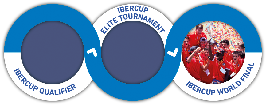 IberCup Summer Tournaments